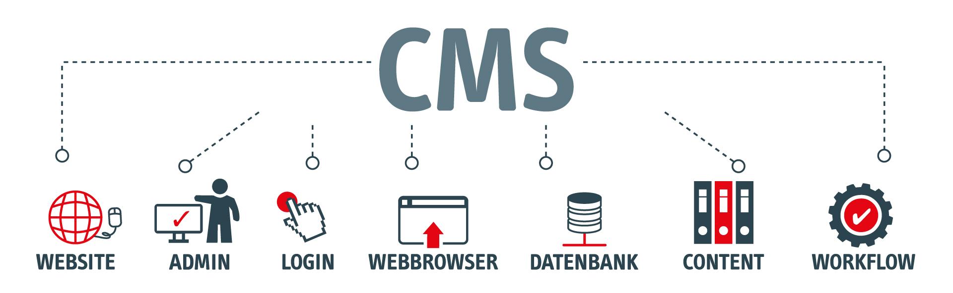 CMS-Webseite